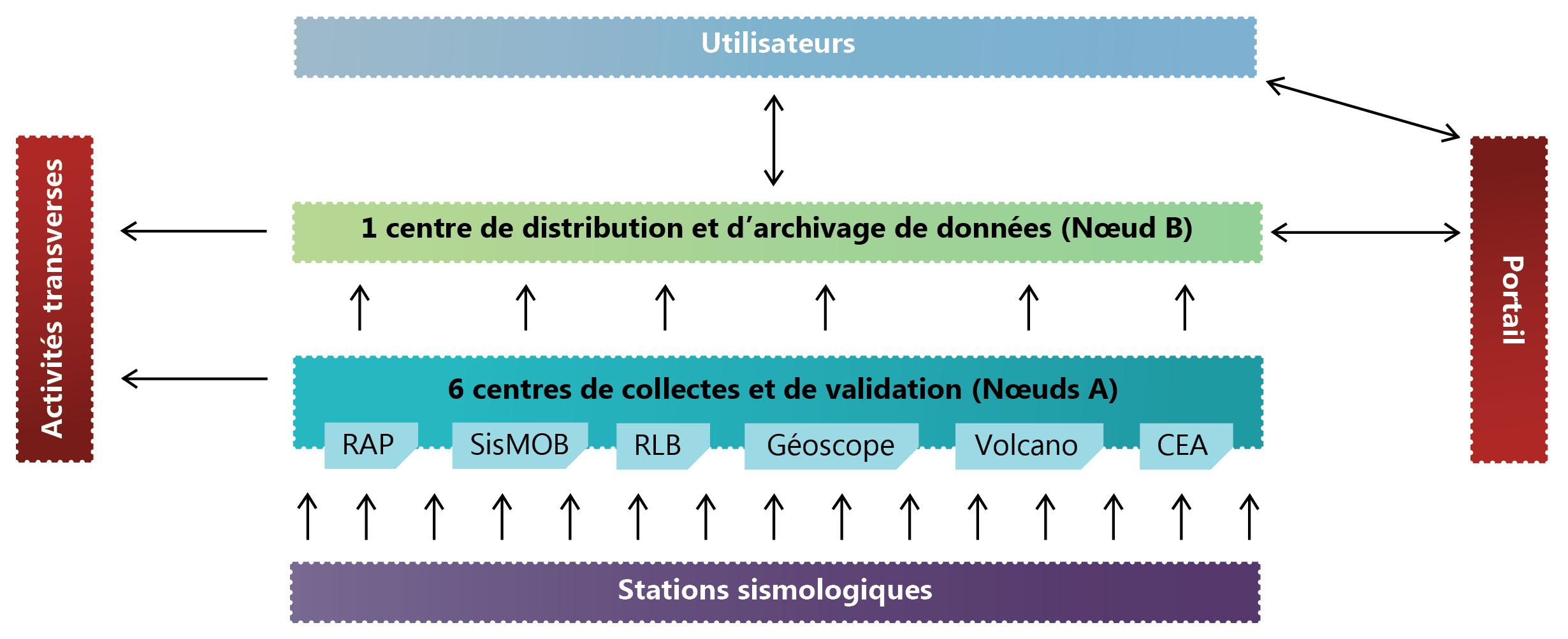 Architecture du système d'information sismologique Résif