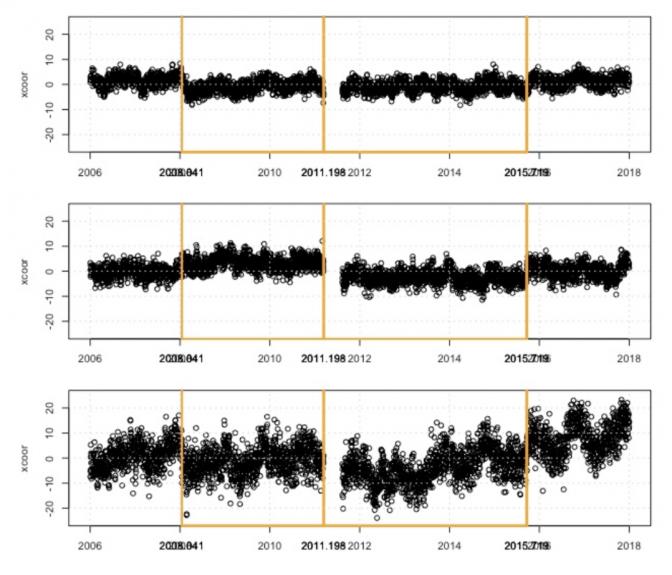 Analyse comparative des séries temporelles synthétiques GNSS