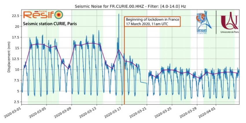 Seismic noise reduction due to Covid-19: Résif involved in an international study published in the journal Science