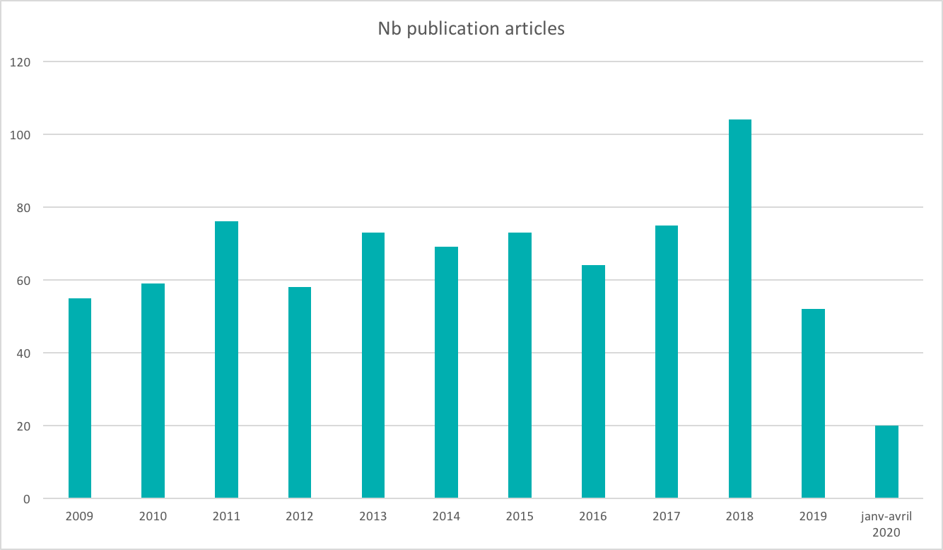 Evolution des publications Résif de 2009 à 2020 - Mai 2020