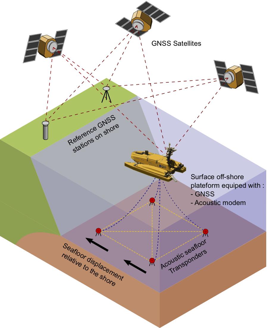 Schéma de principe du positionnement GNSS/Acoustique.