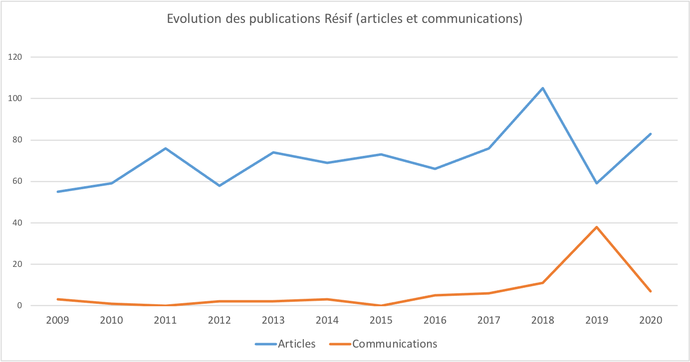 Evolution publications articles et communication Résif 2009-2020