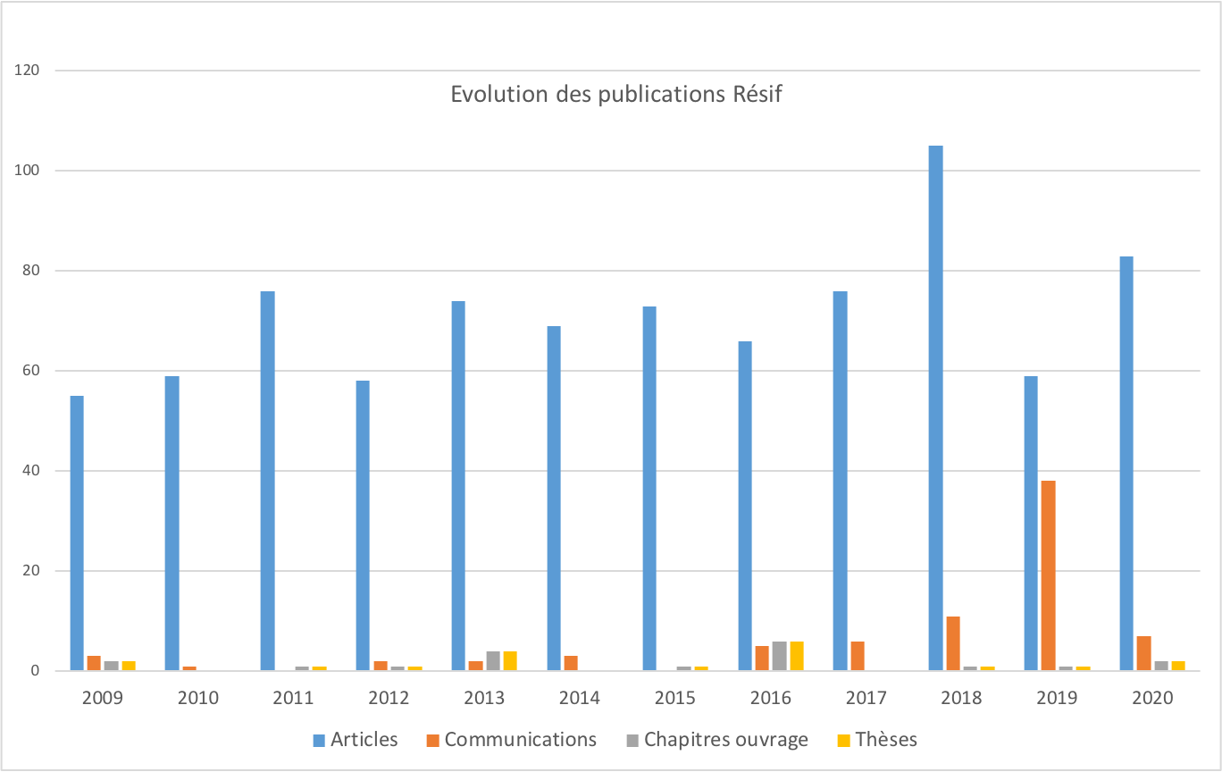 Publications Résif de 2009 à 2020