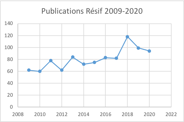 Evolution publications Resif 2009-2020