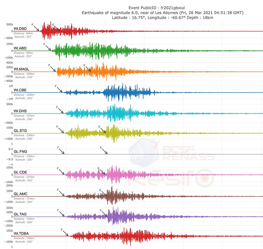 Sismogrammes du séisme de Guadeloupe du 26 mars 2021