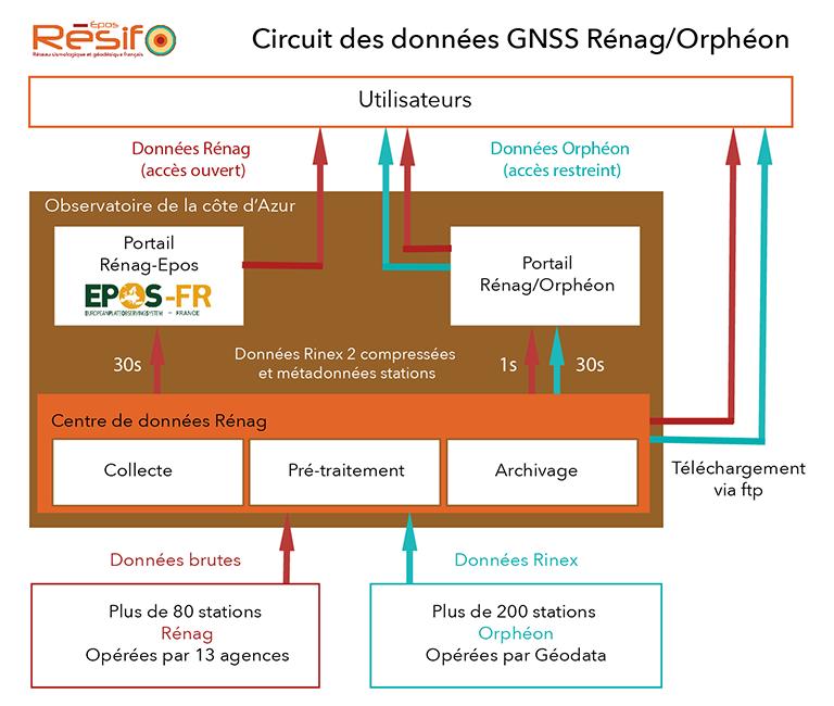 Système d'information Résif-Rénag